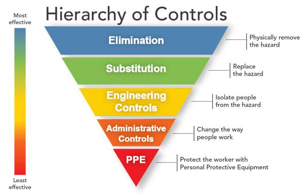 CDC Hierarchy of Controls